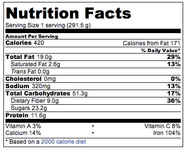 Quinoa bowl nut facts